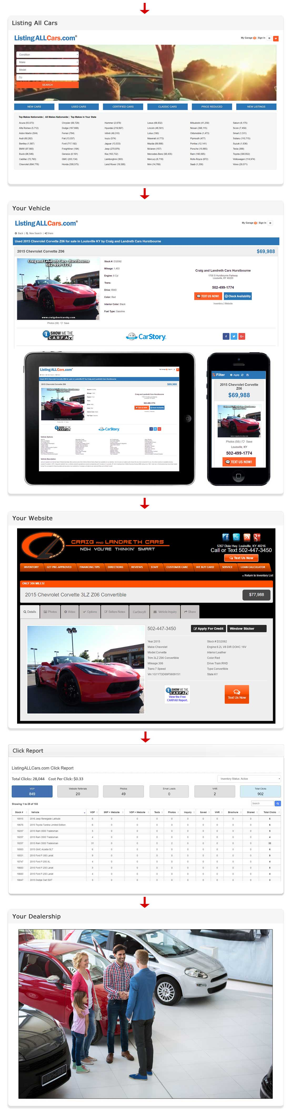 Listing All Cars Lead Generation for Car Dealers