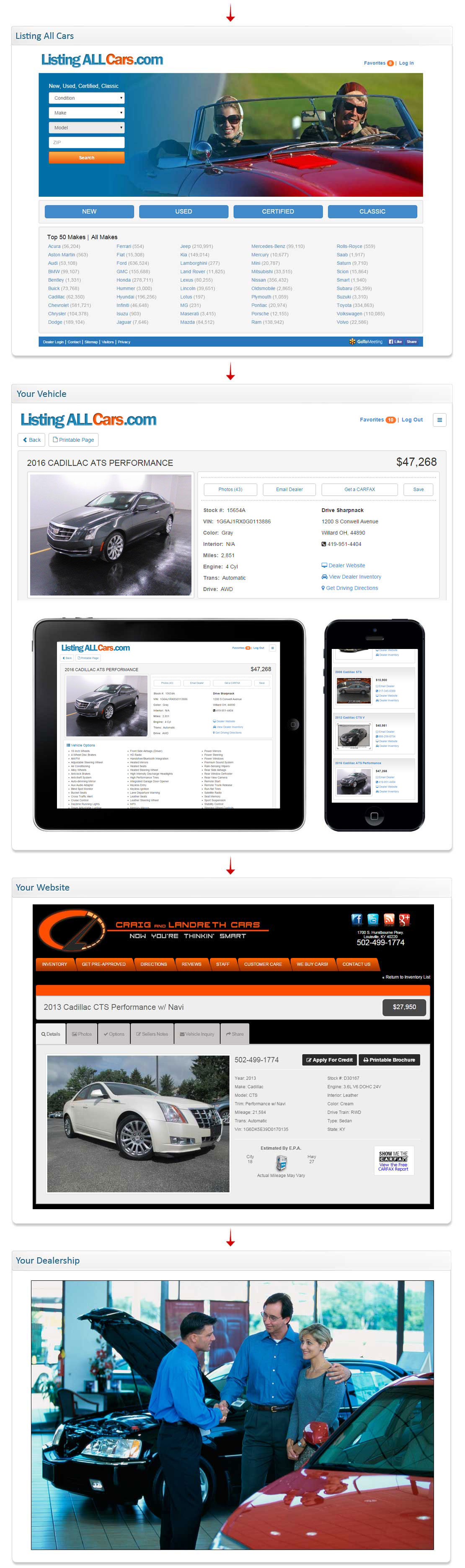 Listing All Cars - Dealer Car Search
